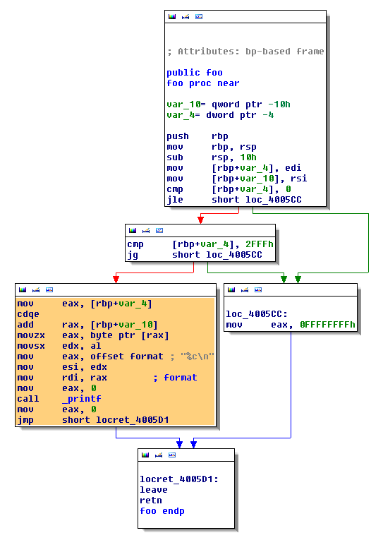 shell-storm | In-Memory fuzzing with Pin
