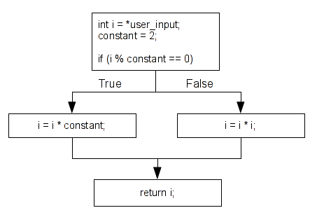 shell-storm   Taint analysis and pattern matching with Pin